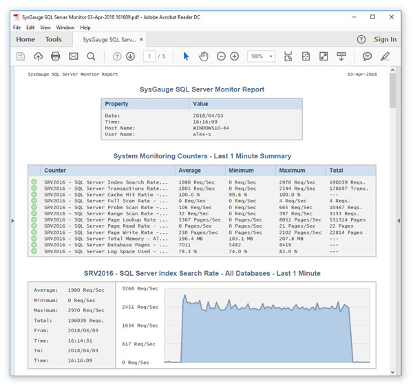 SysGauge SQL Server Monitor Report